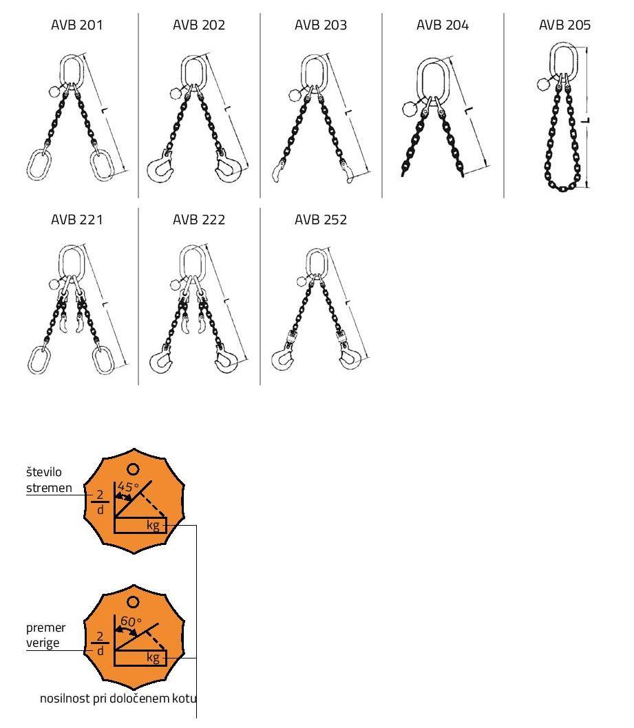 Dvostremenske bremenske verige razred 10