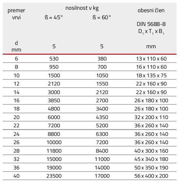 Dvostremenske bremenske vrvi tabela