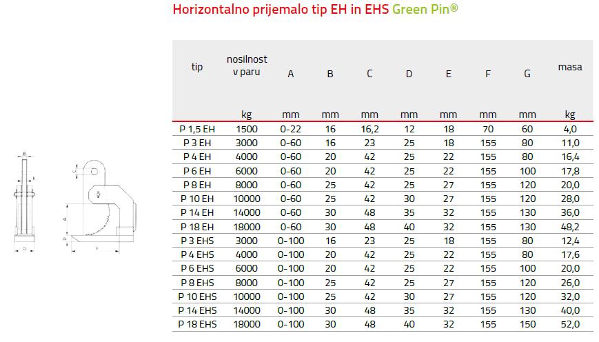 horizontalno prijemalo green
